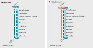 Chart of the S-Bahn offer before and after commencing operations of the 4. partial expansion. If you click on the graphic, you will see an enlarged image.